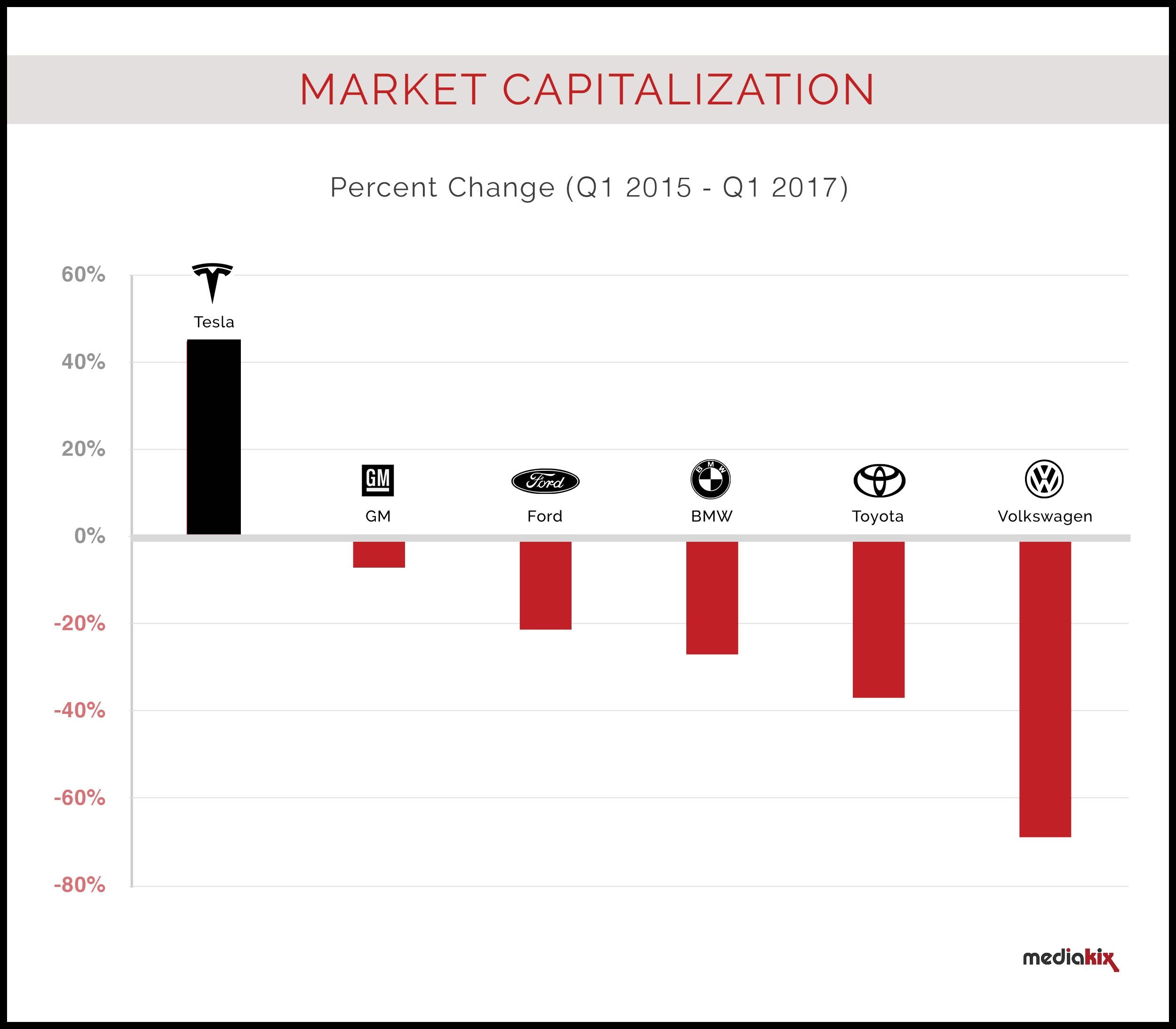 Tesla Market Capitalization Percent Change